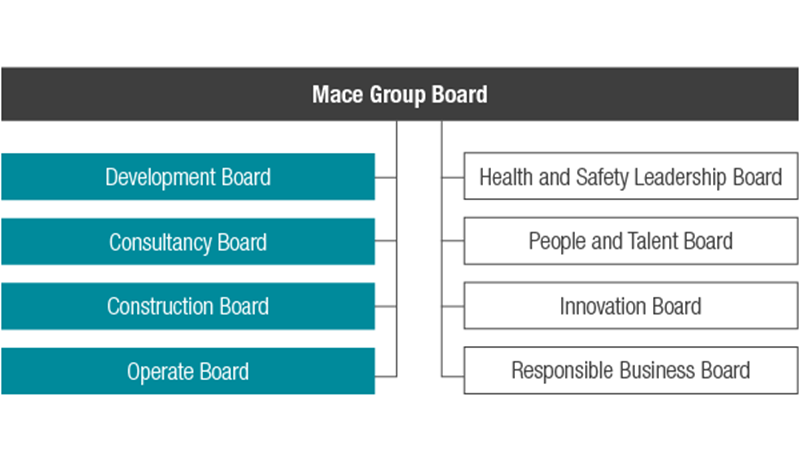Mace Governance Board Structure - Mace Group